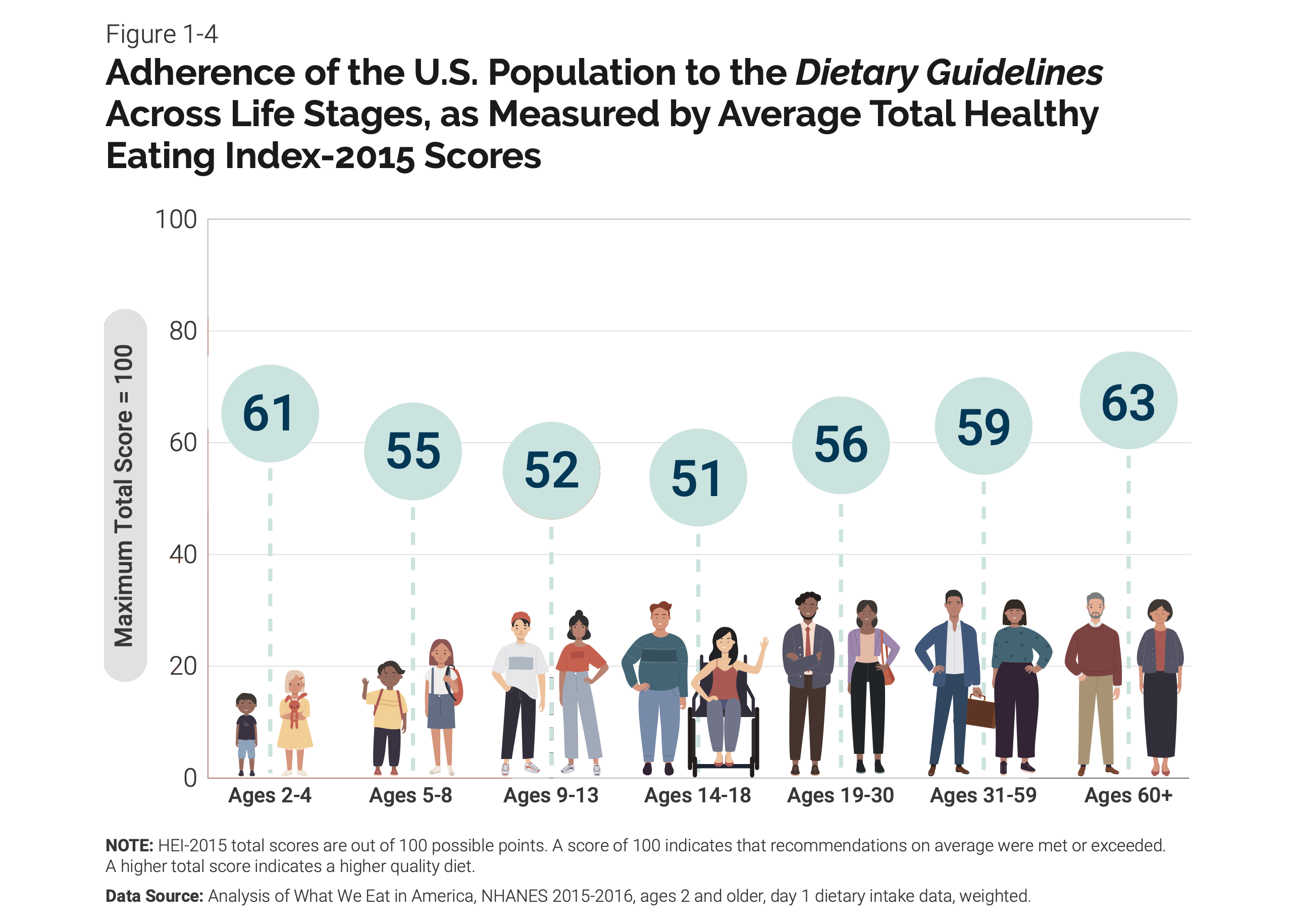 Population age groups are shown along with their average Healthy Eating Index-2015 scores. The age groups and associated scores out of 100 are as follows: Ages 2 through 4 score 61 on average, Ages 5 through 8 score 55, Ages 9 through 13 score 52, Ages 14 through 18 score 51, Ages 19 through 30 score 56, Ages 31 through 59 score 59, and Ages 60+ score 63.