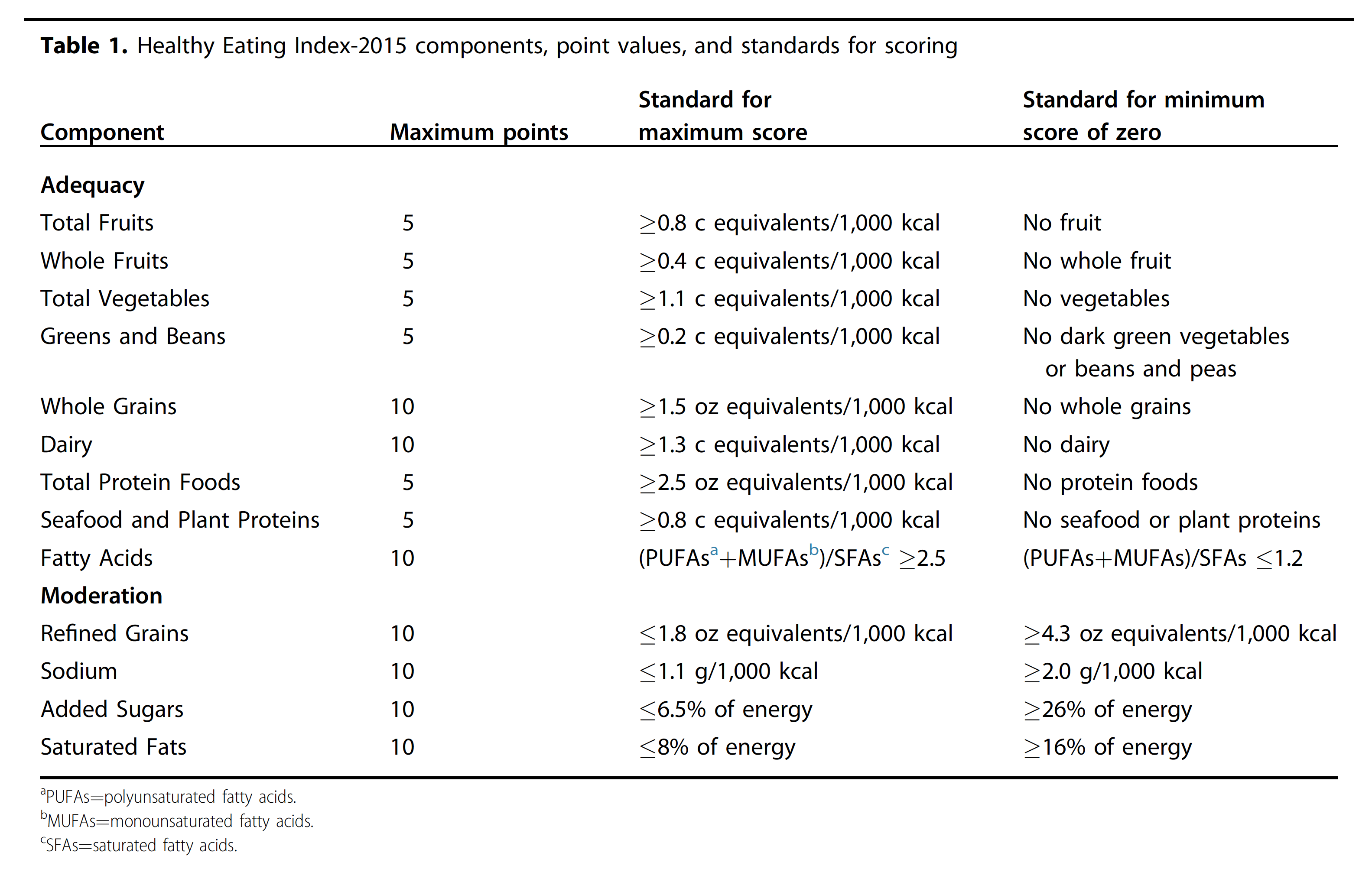 The Healthy Eating Index-2015 includes 9 adequacy components, including those allotted at 5 maximum points: Total Fruits, Whole Fruits, Total Vegetables, Greens and Beans, Total Protein Foods, and Seafood and Plant Proteins. And those allotted 10 points: Whole Grains, Dairy, and Fatty acids. The index also includes four moderation components all allotted 10 points maximum, including: Refined Grains, Sodium, Added Sugars, and Saturated fat.